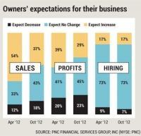 PNC survey shows small business owners planned for sluggish year