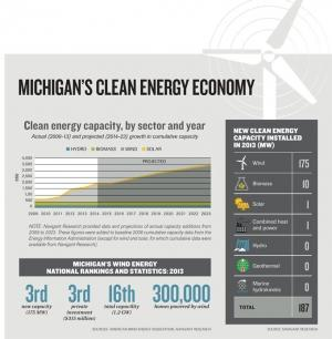 Growth in wind energy manufacturing remains elusive for West Michigan companies