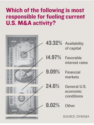 Dykema survey: Active M&A market expected to continue in 2015