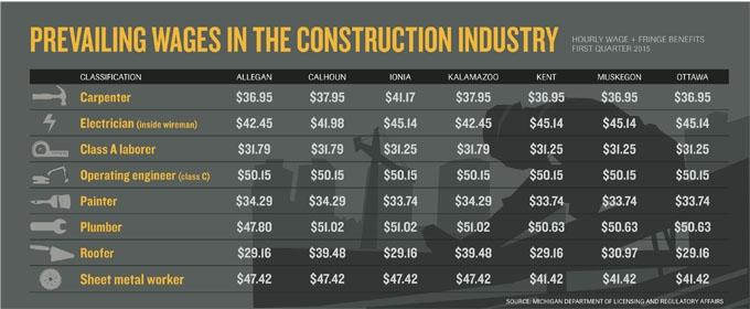 prevailing wage contractors