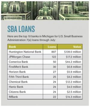 Statewide SBA lending up 5.5 percent