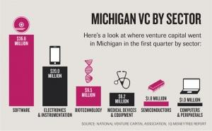 VC investment in Michigan reaches highest level in 15 years for first quarter