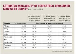 Broadband connectivity grows, but gaps still exist