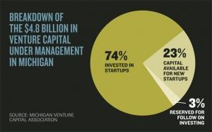Venture capital under management in Michigan grew 20 percent in 2014