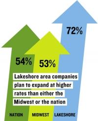 Report shows lakeshore companies more optimistic than regional, national peers