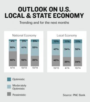 Michigan business owners remain optimistic, PNC Bank survey finds
