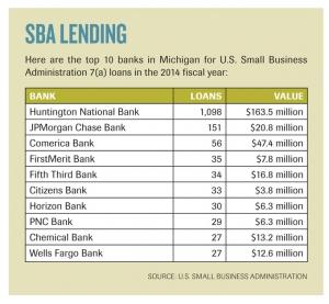SBA continues to waive fees on some loans through FY2015