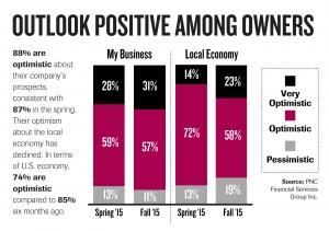 Michigan business owners' sentiment dips slightly in latest PNC Bank survey