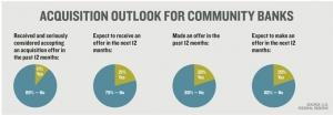 Fed report: Expect more community bank M&A