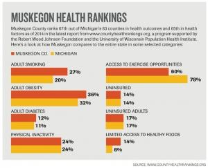 Holistic approach to health: Muskegon County 1 of 5 communities nationwide selected for Way to Wellville initiative