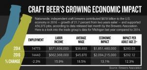 Craft beer pours $2 billion into Michigan economy