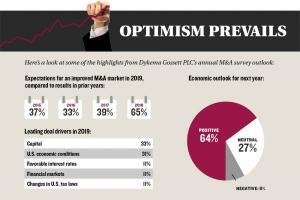 Strong economy drives deal flow, optimism for continued bullish M&A market