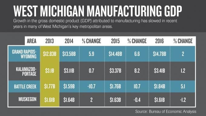 Lack of available workers begins to hit manufacturing output