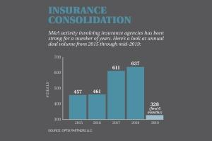 High Street Insurance eyes 'fantastic' growth opportunities in consolidating industry