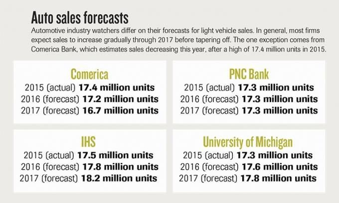 Flat and happy? Forecast for West Michigan manufacturing eases as economic cycle matures
