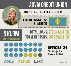 Southwest Michigan's Advia Credit Union plans to acquire Wisconsin bank