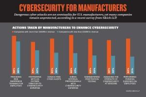 West Michigan manufacturers face widespread phishing, cybersecurity threats