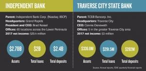 Independent Bank's deal for TCSB unlocks NW Michigan market