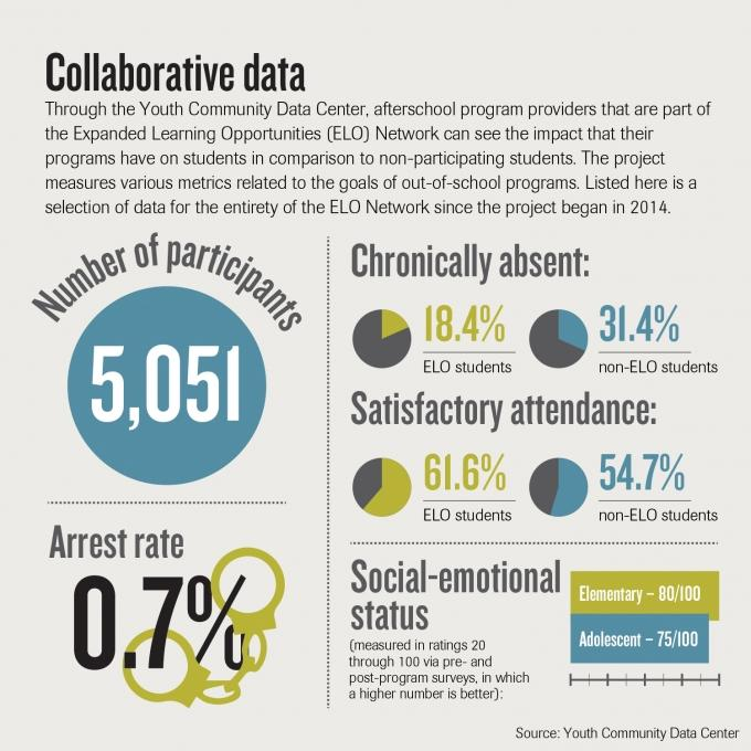 Collaboration drives efficiency: Afterschool program providers pool data to measure impact across community
