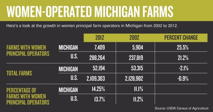 Farming's female future? West Michigan women buck stereotypes with ag industry careers