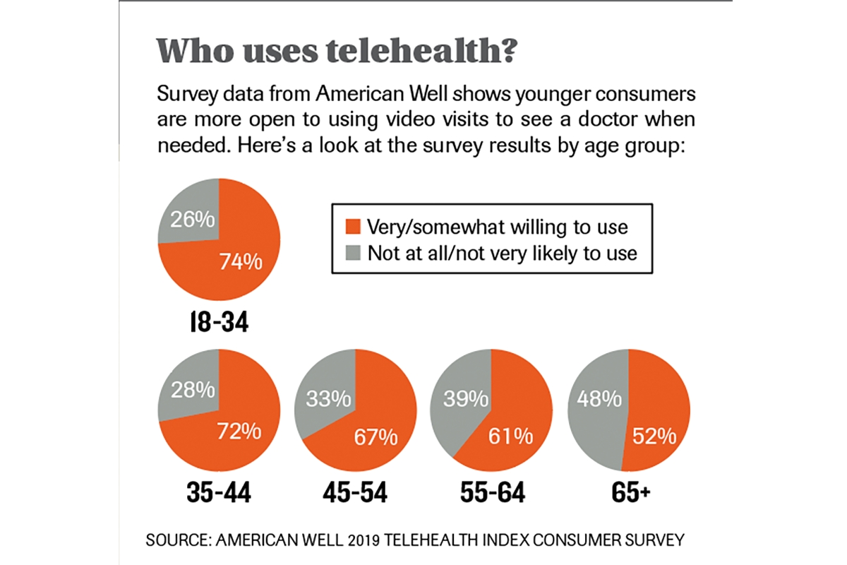 REPORTER'S NOTEBOOK: Telehealth options move from novelty to norm