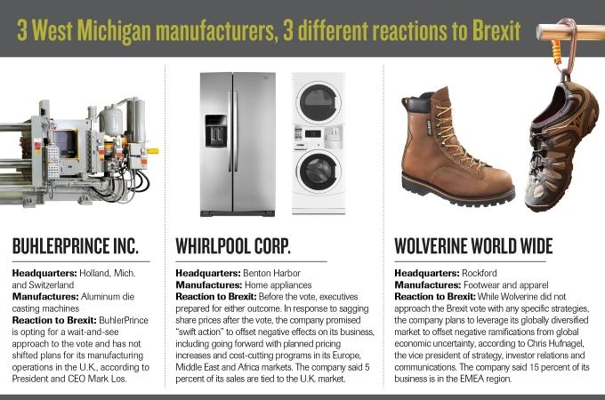 Brexit adds uncertainty for West Michigan manufacturers