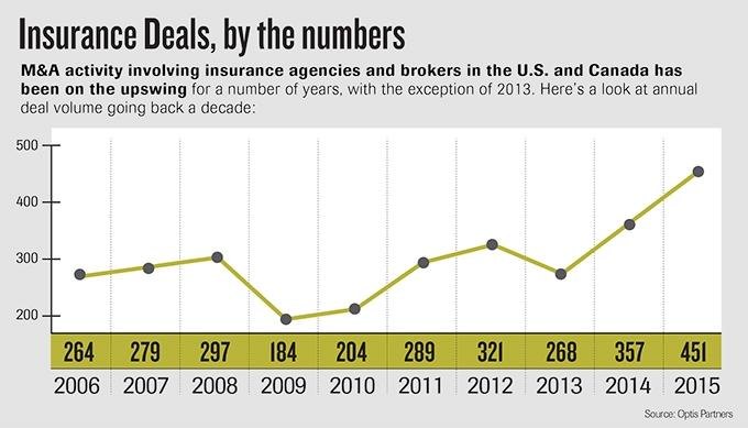 With 56 deals, Acrisure tops list of insurance agency buyers for 2015
