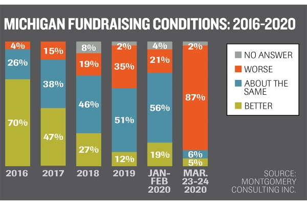 Pandemic clouds outlook after strong year for charitable giving