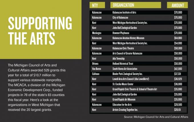 Report: Arts/cultural nonprofits drive $1.2 billion in state expenditures