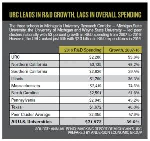 Michigan research universities rank 3rd among peers for innovation