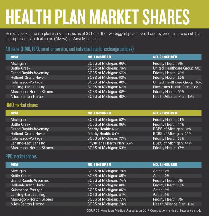 Michigan ranked sixth least competitive health insurance market in AMA report