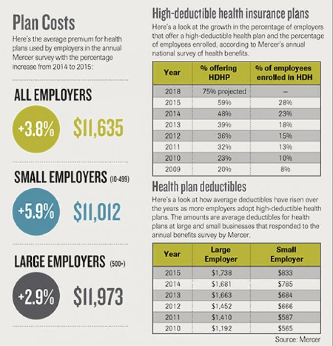 Report: Majority of companies offer high-deductible health plans