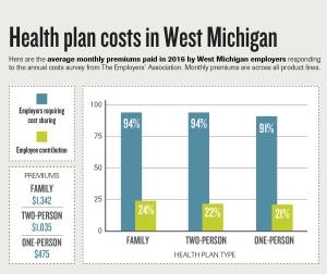 Health coverage costs continue to edge higher for Michigan companies