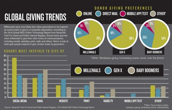 Importance of online fundraising grows for nonprofits