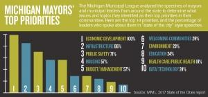 New report shows 'cultural' economic development a top priority for Michigan cities