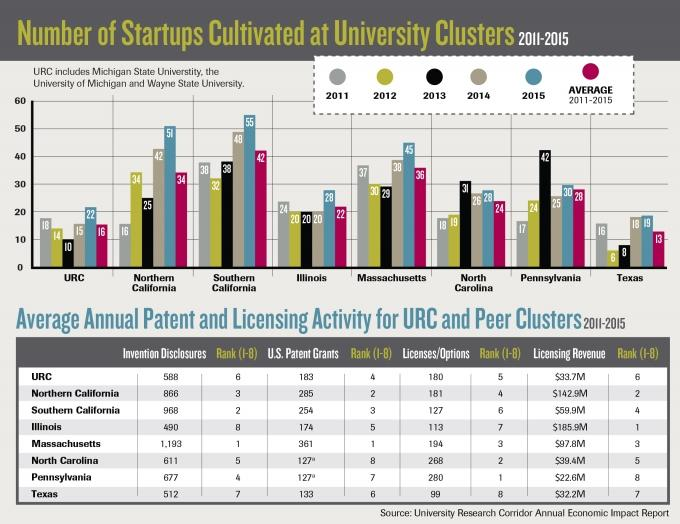 Michigan research universities spin out more startups, report finds