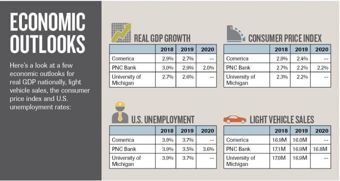 Despite prior worries, national economy continues strong expansion