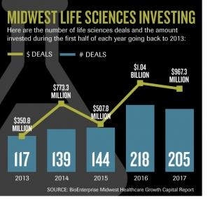 Michigan ranks 3rd in Midwest for life science investments