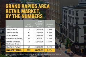 Grand Rapids groups partner on retail pilot program