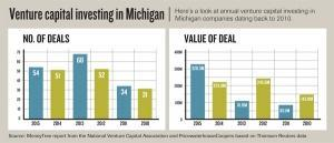Record $62 million raise signals maturing of Michigan VC industry