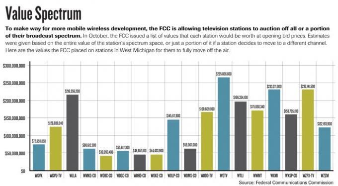 FCC auction presents potential windfall for TV broadcasters