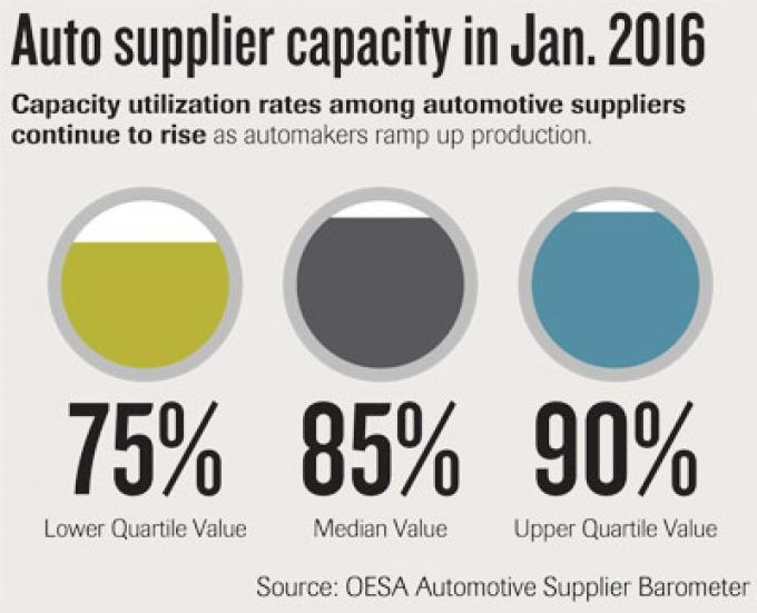 Auto suppliers contend with scheduling constraints, impact of mega deals