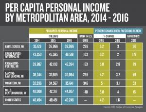 Personal income growth slowed in West Michigan, statewide last year