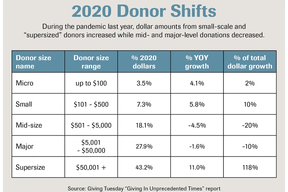 National giving trends in 2020 create unique opportunities, challenges for local nonprofits