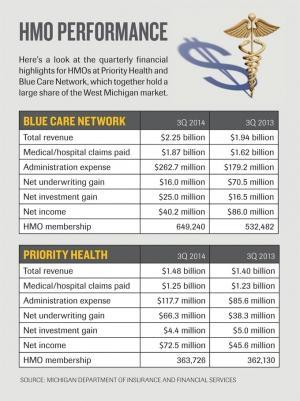 Priority Health HMO income through three quarters surpasses all of 2013