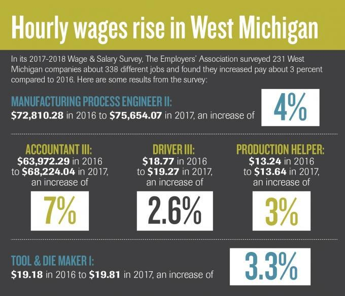 West Michigan manufacturers use wage increases as talent-retention tool