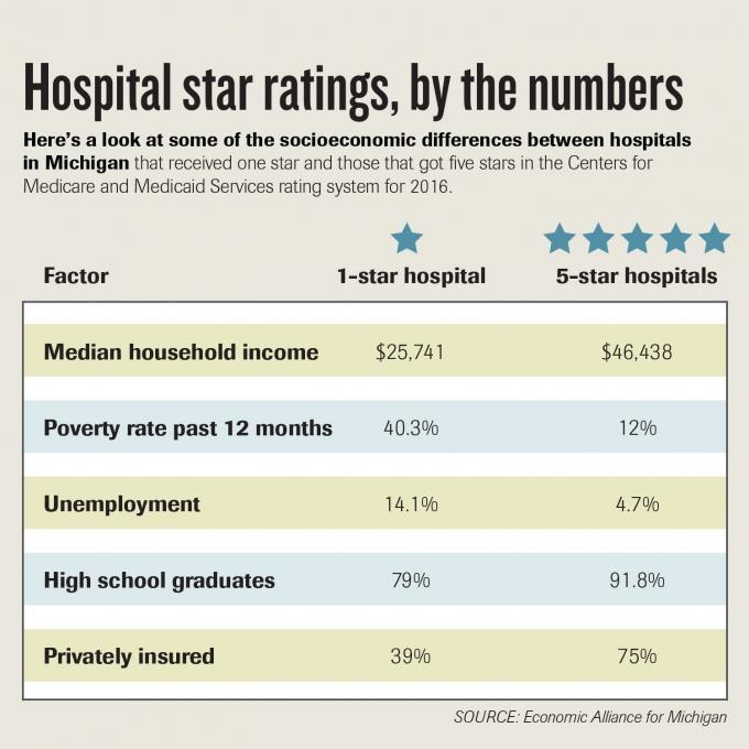 Report: Michigan hospitals in distressed areas  score lower on quality