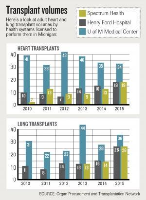 Spectrum Health considers marketing transplants to patients outside of Michigan