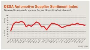 Labor, capacity constraints remain concerns for auto suppliers