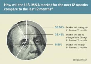 Dykema survey: M&A outlook strong for 2015
